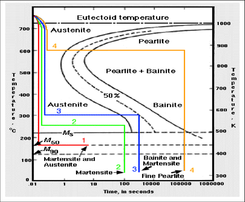 Time temperature transition diagram complete wiring diagrams solved a ttt time temperature transformation diagram is rh chegg com time temperature transformation ttt diagram time temperature transformation ttt diagram ccuart Choice Image