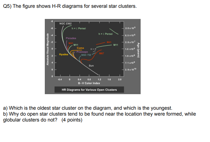 Solved q5 the figure shows h r diagrams for several star q5 the figure shows h r diagrams for several star clusters ngc 2362 h ccuart Images
