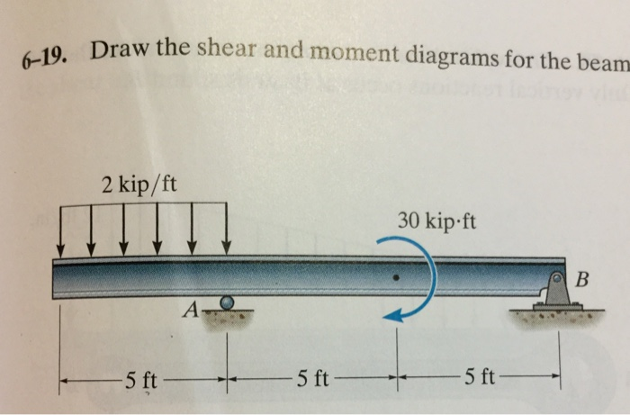 Solved 6 19 Draw The Shear And Moment Diagrams For The