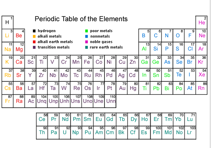 Solved 1 determine if an incident electron with 140 kev periodic table of the elements 2 he 4 hydrogen alkali metals alkali earth metals transition metals urtaz Images