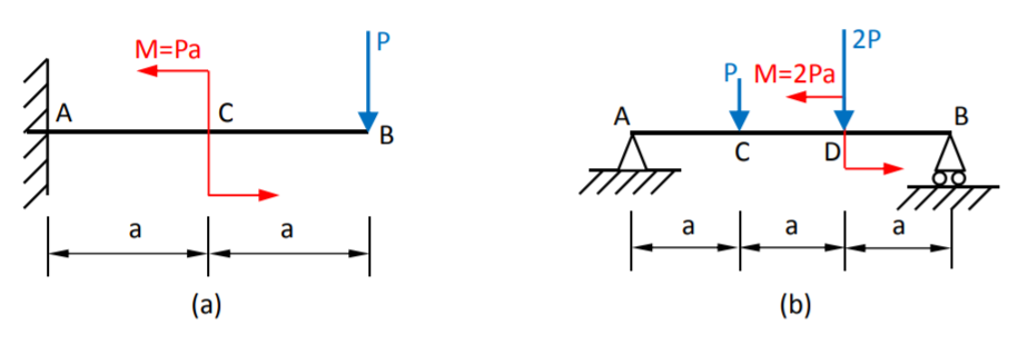 solved draw the shear force and bending moment diagrams f rh chegg com bending moment diagram creator bending moment diagram app
