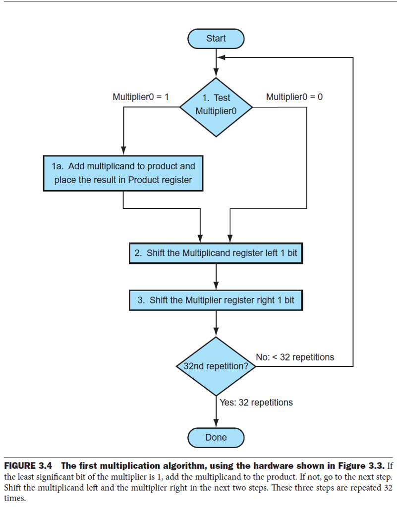 Solved: Create Multiplication Function In MIPS ASSEMBLY No ...