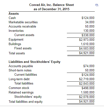 balance sheet retained earnings