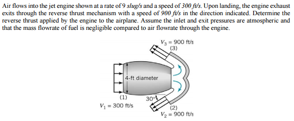 Solved: Air Flows Into The Jet Engine Shown At A Rate Of 9