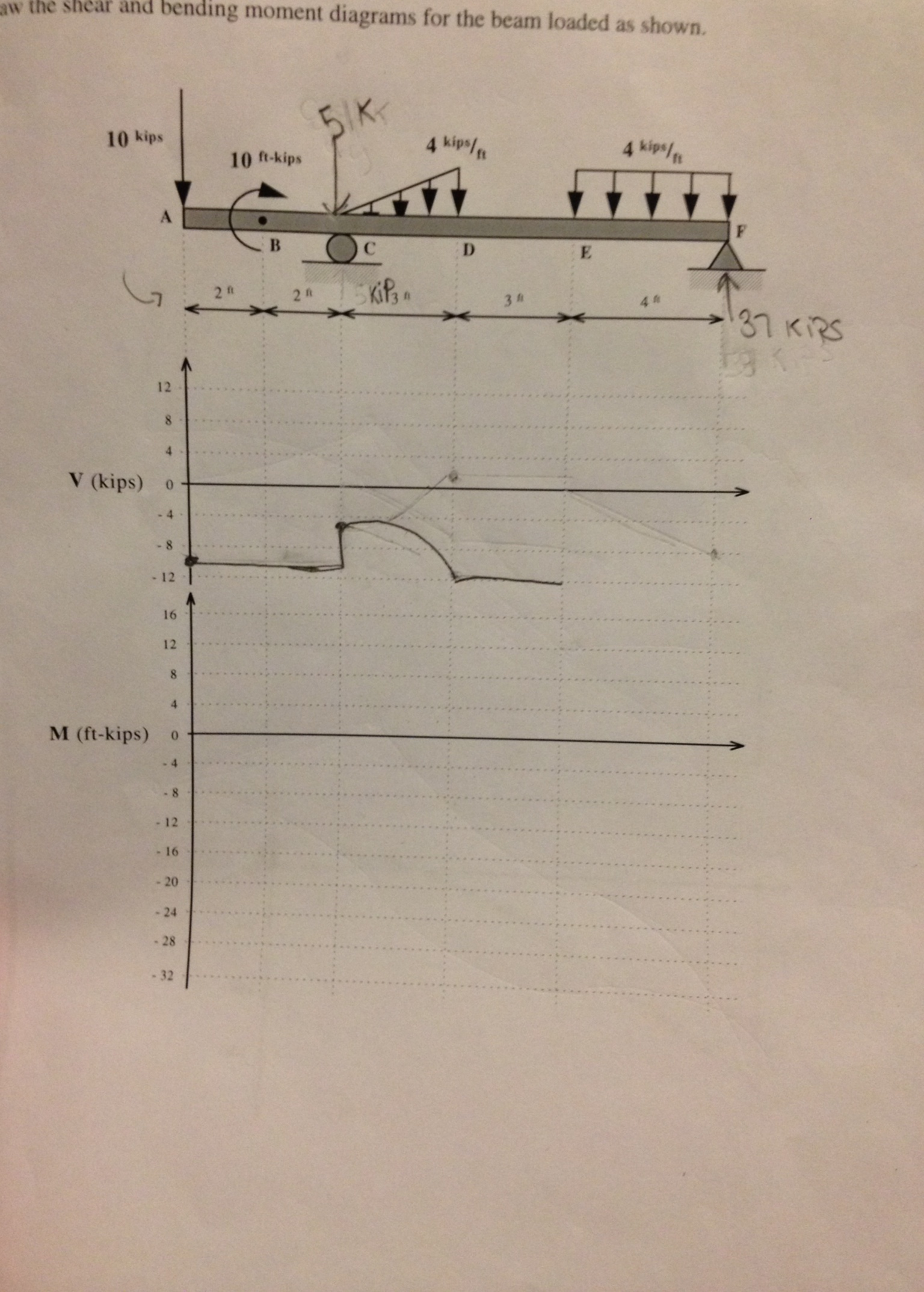 Solved I Need Help On How To Calculate And Drawing The Sh Find Shear Bending Moment Diagrams Cheggcom Draw For Bea