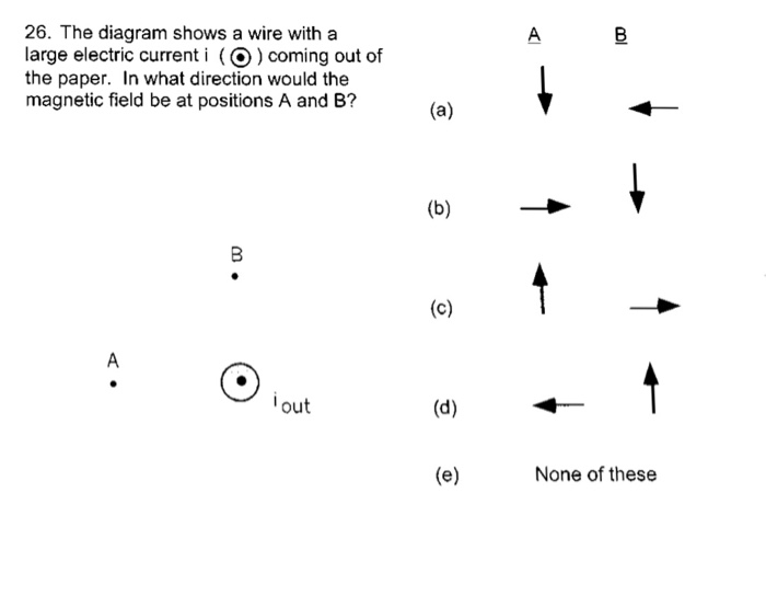 Solved: The Diagram Shows A Wire With A Large Electric Cur ...