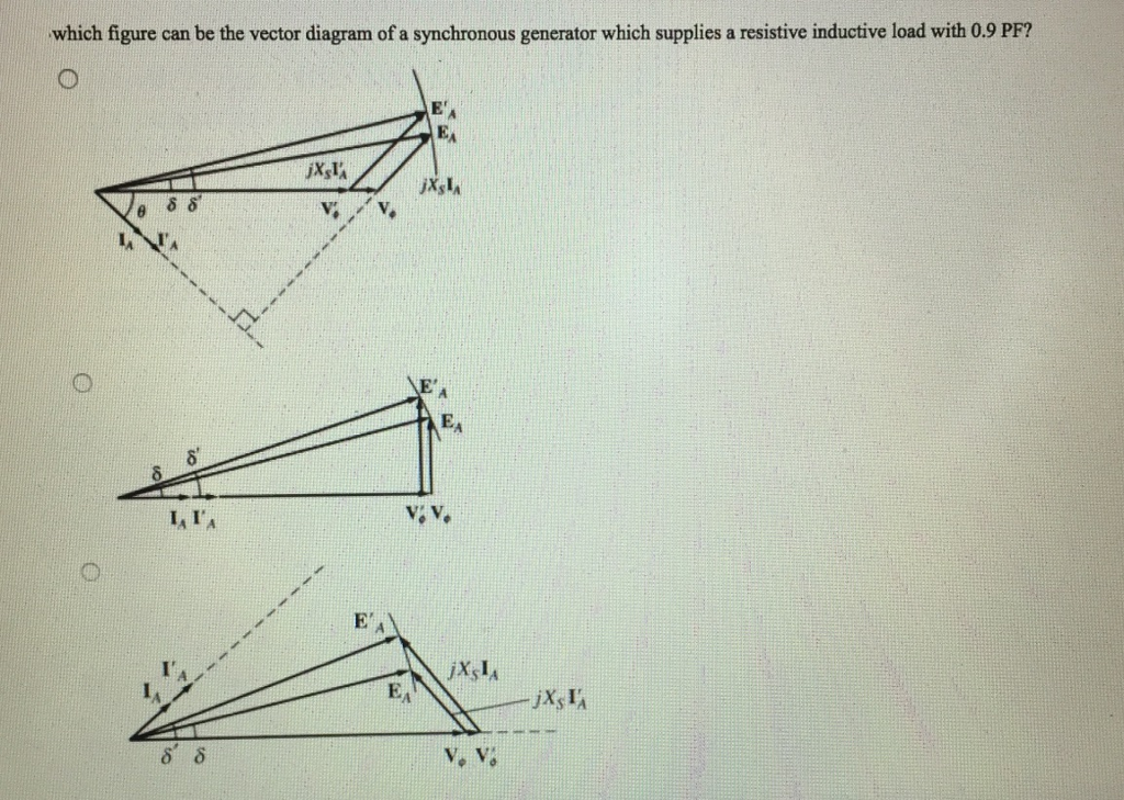 Solved Which Figure Can Be The Vector Diagram Of A Synchr Chegg Com