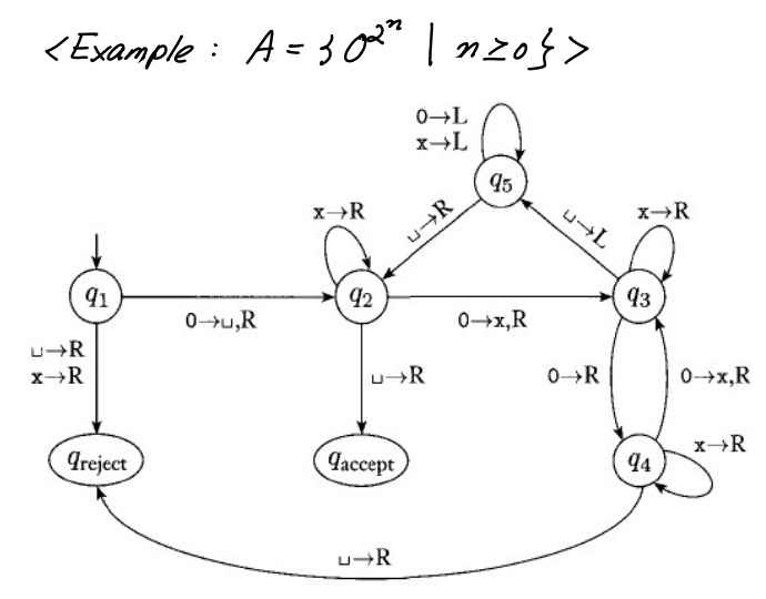 for the state diagram of a turing machine that rec