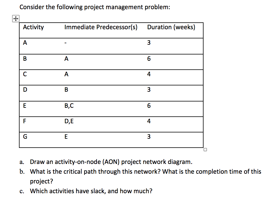 Solved Consider The Following Project Management Problem