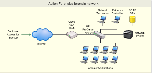 Solved: There Are Two Separate Networks In The Action Fore