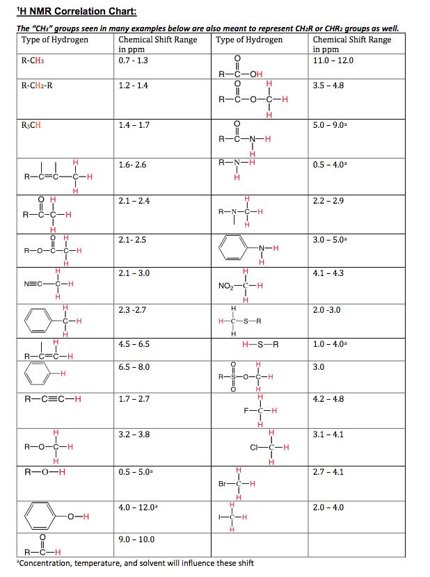 H Nmr Value Chart Trinity