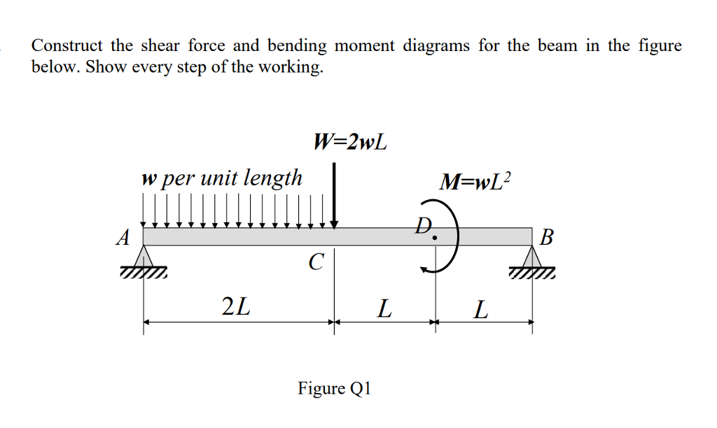 bending moment exp Title: shear force and bending moment objectives: 1) bending in the beam will affect the results obtained in the experiment.