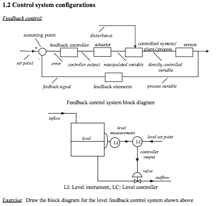 Solved What Is The Block Diagram For The Feedback Control