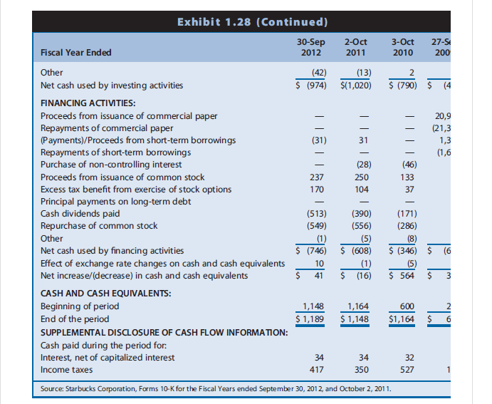 cbs corporation financial statement analysis 2011 This note introduces and illustrates common ratios used in financial statement analysis 2011 (first quarter of starbucks corporation: financial analysis of a.
