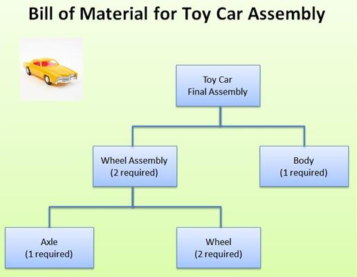 Solved A Toy Company Needs To Calculate Material Requirem