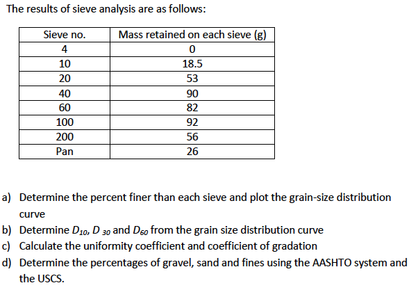 Solved: The Results Of Sieve Analysis Are As Follows: Dete