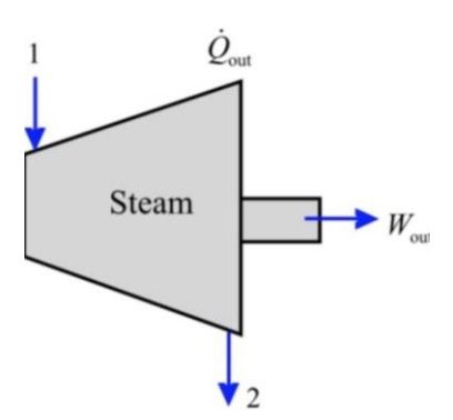 Solved A Steam Turbine Is Designed To Operate At A Mass F