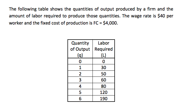 variable cost and following table essay For each price in the following table, calculate the firm's optimal quantity of units to produce, and determine the profit or loss if it produces at that quantity, using the data from the previous graph to identify its total variable cost assume that if the firm is indifferent between producing and shutting down, it will produce (hint: you can select.