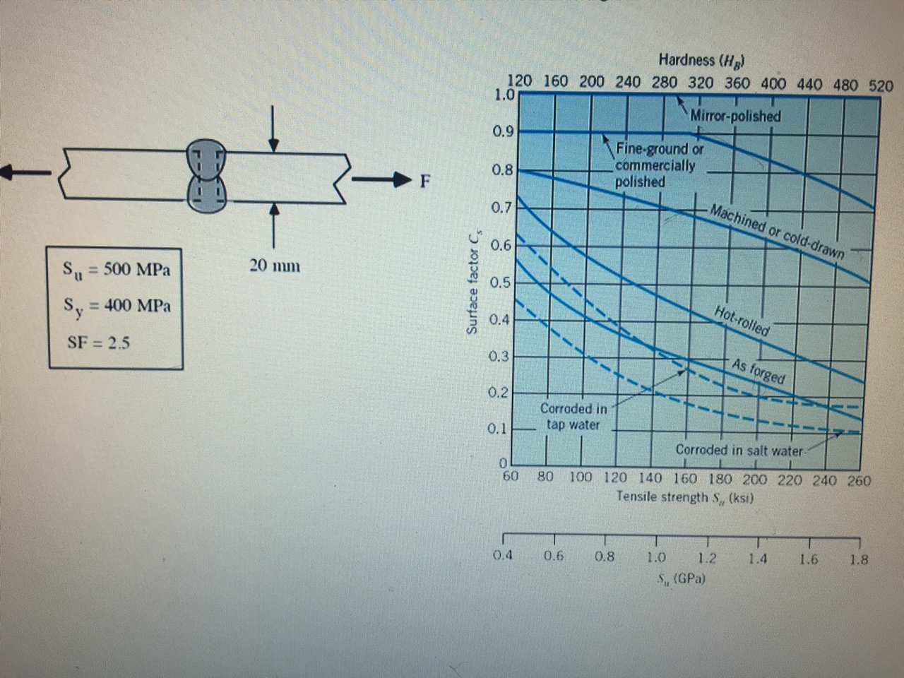 Solved Two 20 Mm Steel Plates Are Butt Welded Together B Welding Electrode Diagram Hardness Hg 120 160 200 240 280 320 360 400 440 480 520 10
