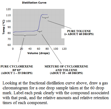 Solved Looking At The Fractional Distillation Curve Above