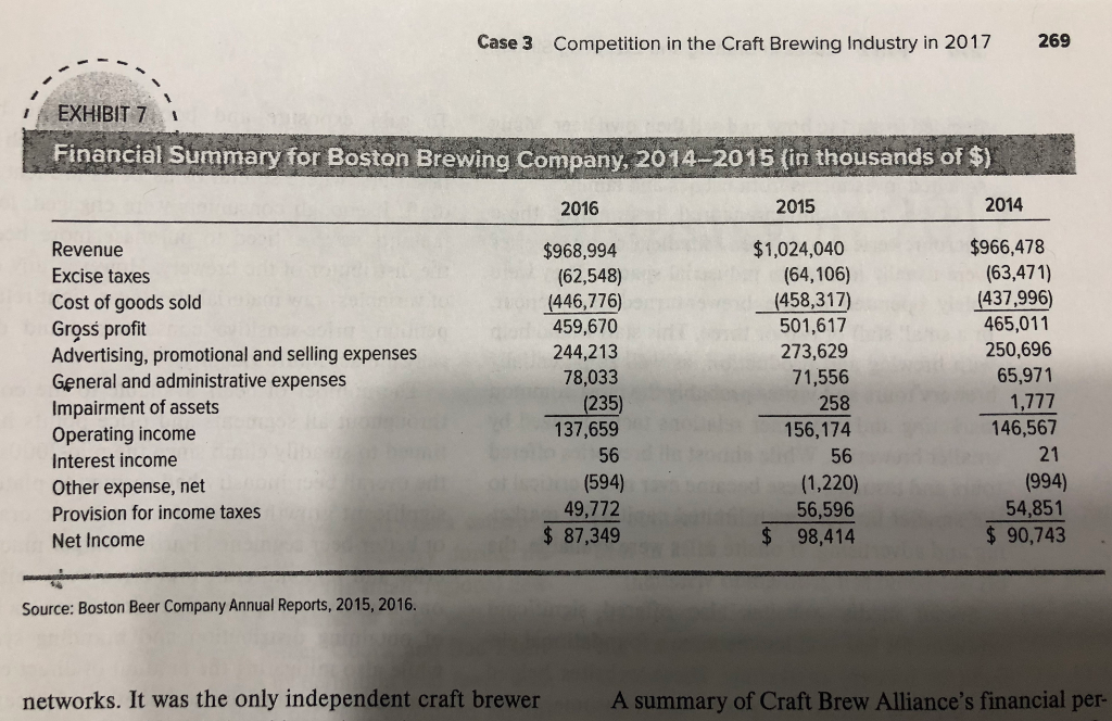 Case 3 Competition In The Craft Brewing Industry 2017 269 EXHIBIT 7 Financial Summary