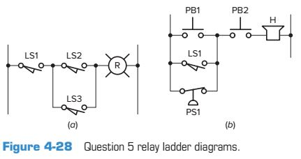 Solved: Write The Ladder Logic Program, Draw The Logic Gat ...