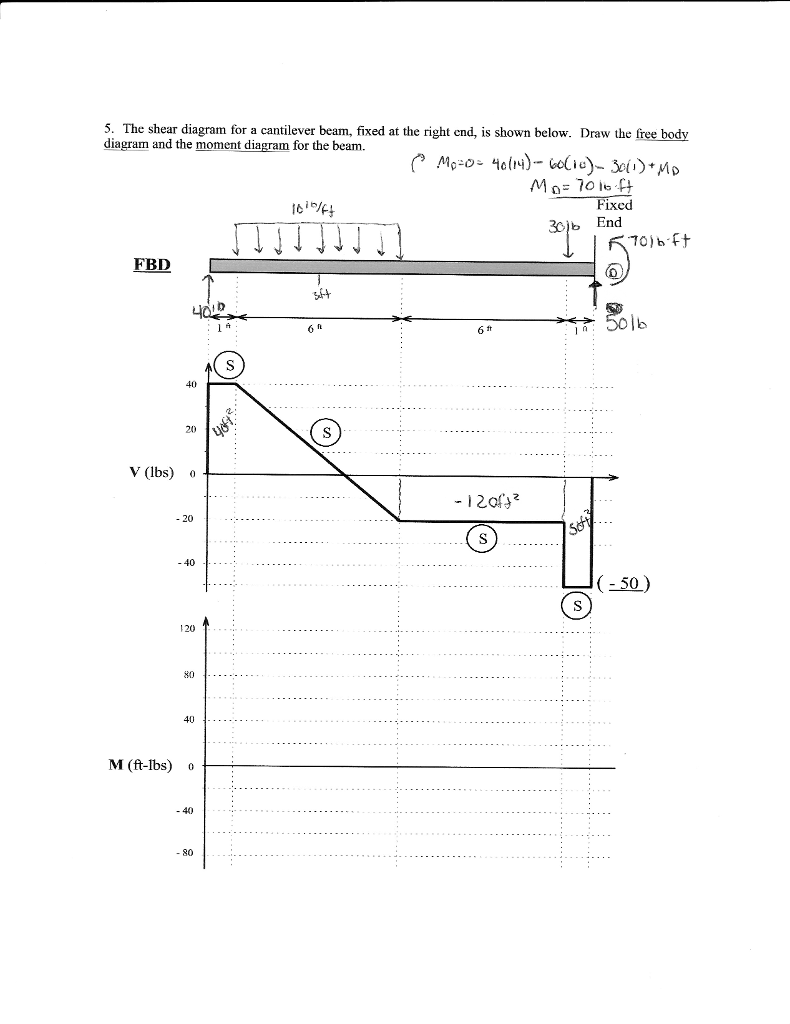 Solved 5 The Shear Diagram For A Cantilever Beam Fixed Moment Picture At Right End