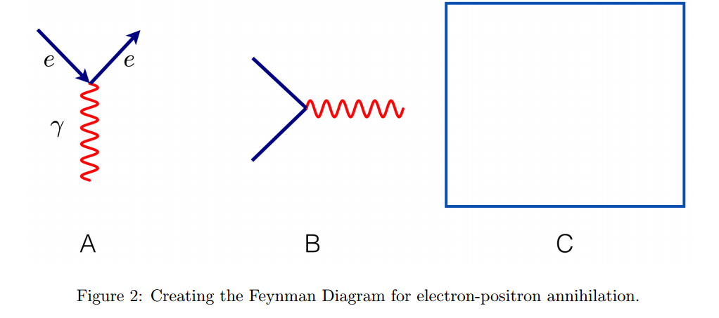Solved Under Some Conditions Electrons And Positrons Can