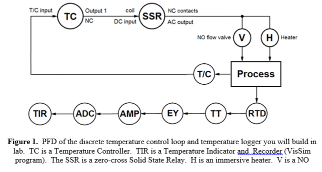 3  Consider The Heater (H) In The PFD Of Figure 1