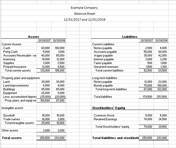 Solved: Analyze The Attached Balance Sheet And Income Stat ...
