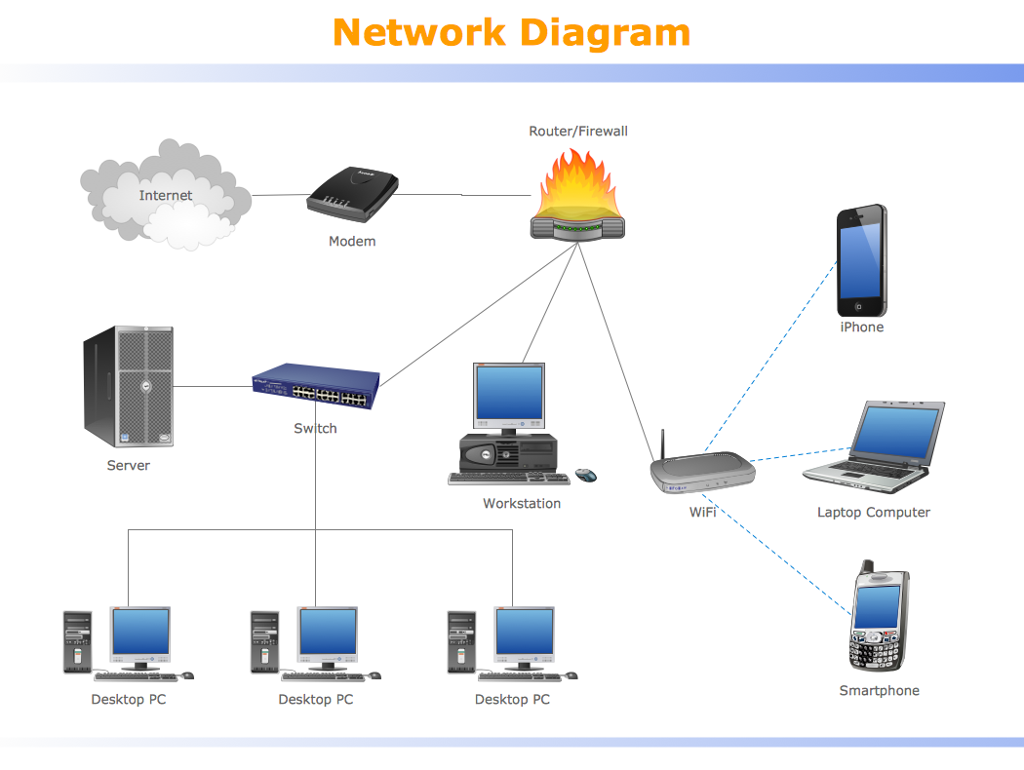Solved please take the small network and large network an network diagram routerfirewall internet modem iphone switch server workstation wifi laptop computer ccuart Gallery