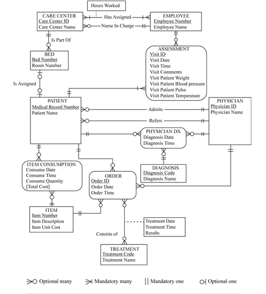 Solved i would like to know how the er diagram would look hours worked care center employee has assigned nurse in charge care center name employee name is ccuart Images