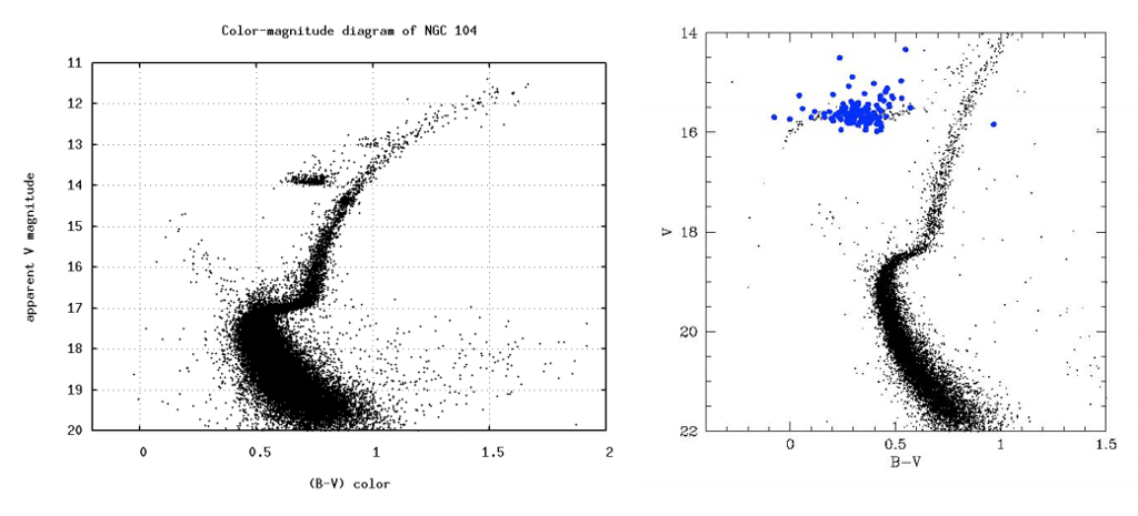 Solved Below Are Color Magnitude Diagrams For Ngc 104 And