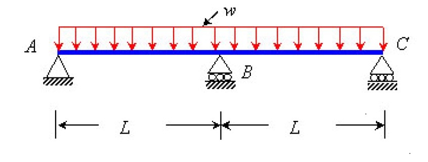 Indeterminate Beams Shear Moment Diagrams House Wiring Diagram