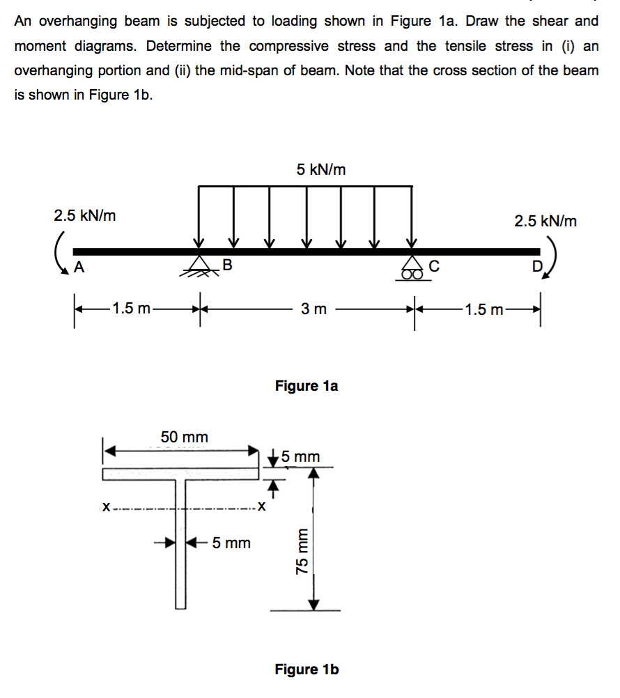 Udl Shear Force Diagram Electrical Wiring Solved An Overhanging Beam Is Subjected To Loading Shown Cantilever Load