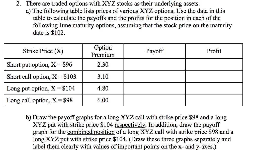 Stock options below strike price