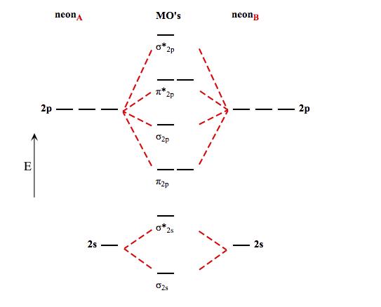 Molecular Orbital Diagram For Neon Custom Wiring Diagram