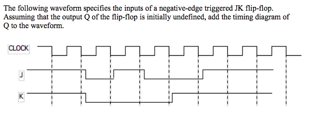 Solved  The Following Waveform Specifies The Inputs Of A N