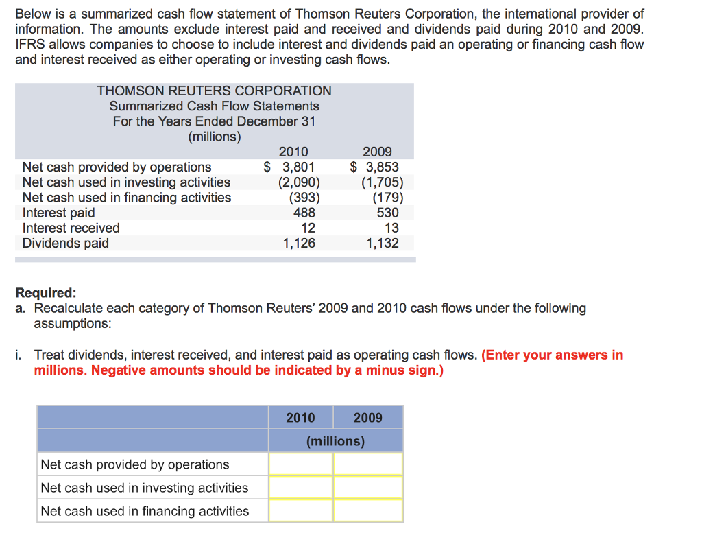Solved Below Is A Summarized Cash Flow Statement Of Thoms