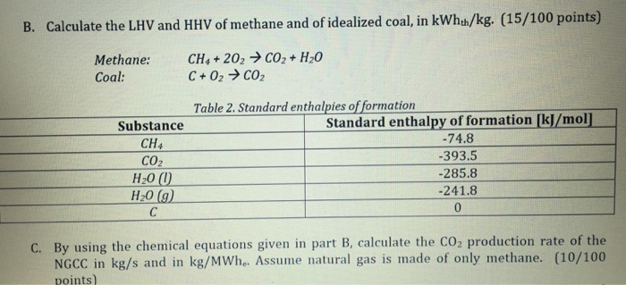 Calculate The LHV And HHV Of Methane And Of Ideali