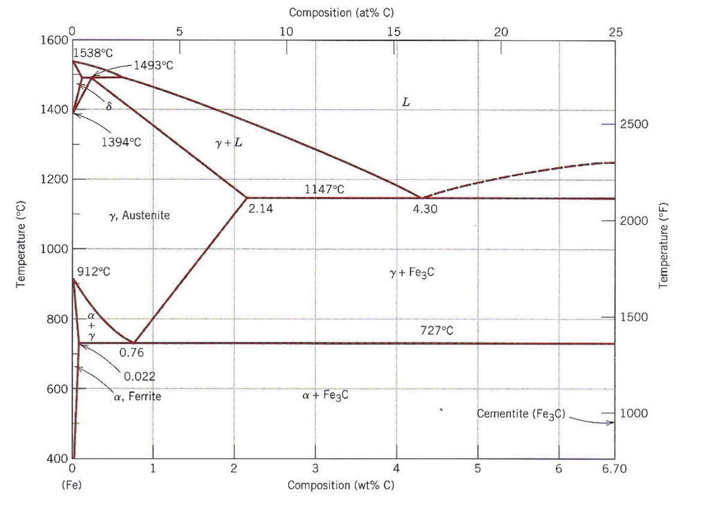 Solved Using Phase Diagram And The Following Ttt Diagram