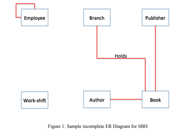 Employee Branch Publisher Holds Work-shift Author Book Figure 1: Sample incomplete ER Diagram for SBH