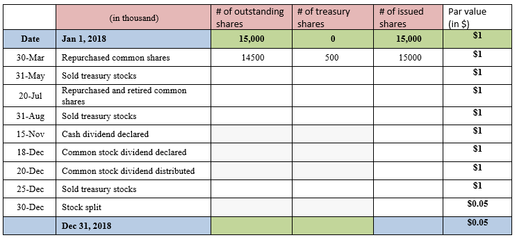 solved keep track of the number of common shares after ea