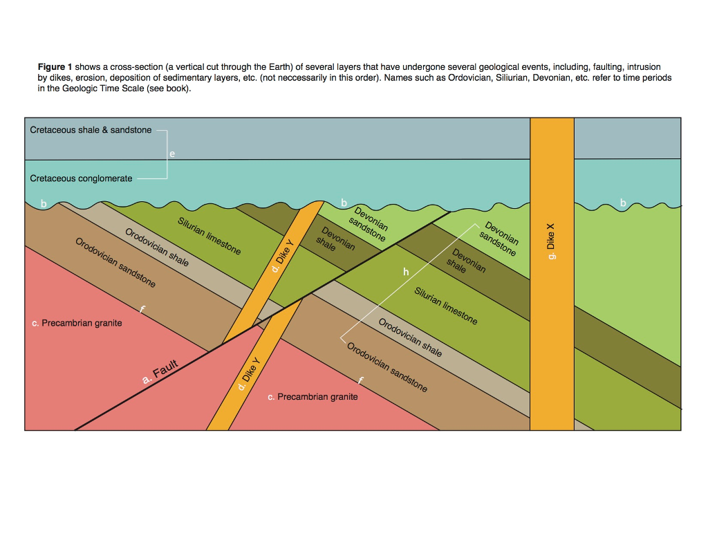 Geologic intrusions diagram wiring diagram solved 12 refer to figure 1 place the sequence of event saltwater intrusion diagram geologic intrusions diagram ccuart Choice Image