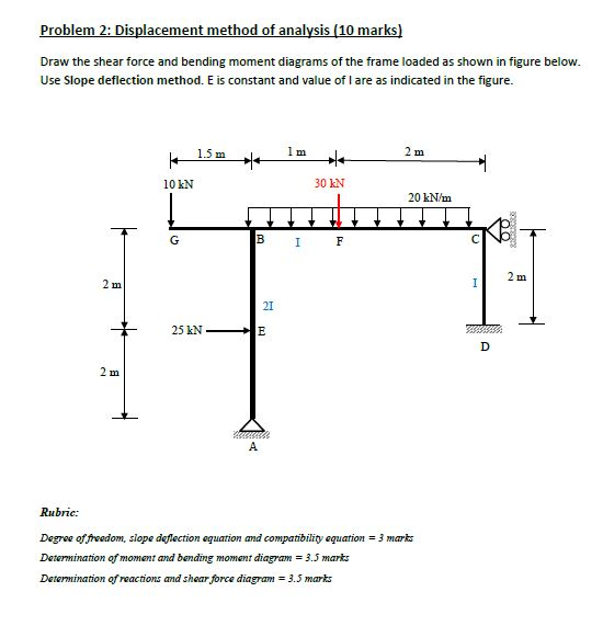 Astonishing Solved Draw The Shear Force And Bending Moment Diagrams O Wiring Digital Resources Skatpmognl