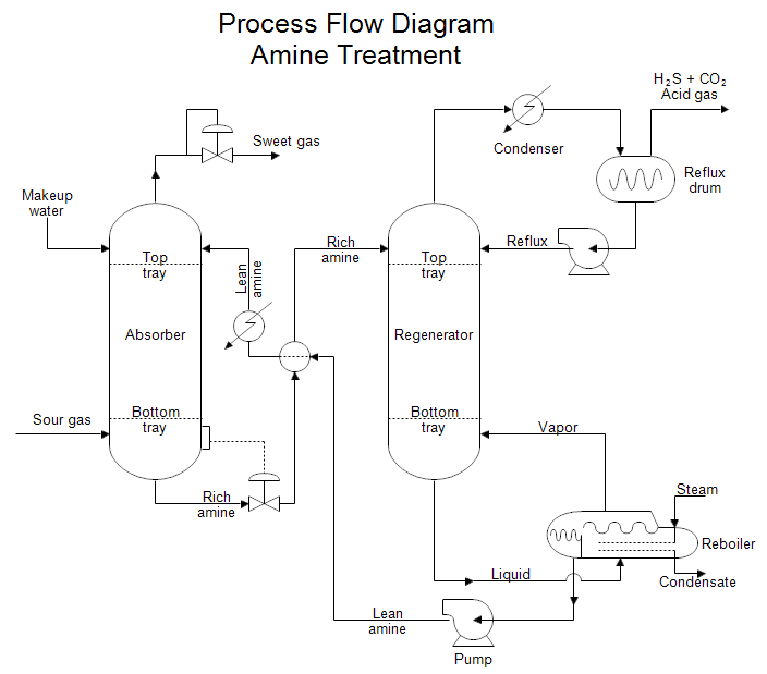 Solved Make A Process Flow Diagram Pfd Of Cement Plant