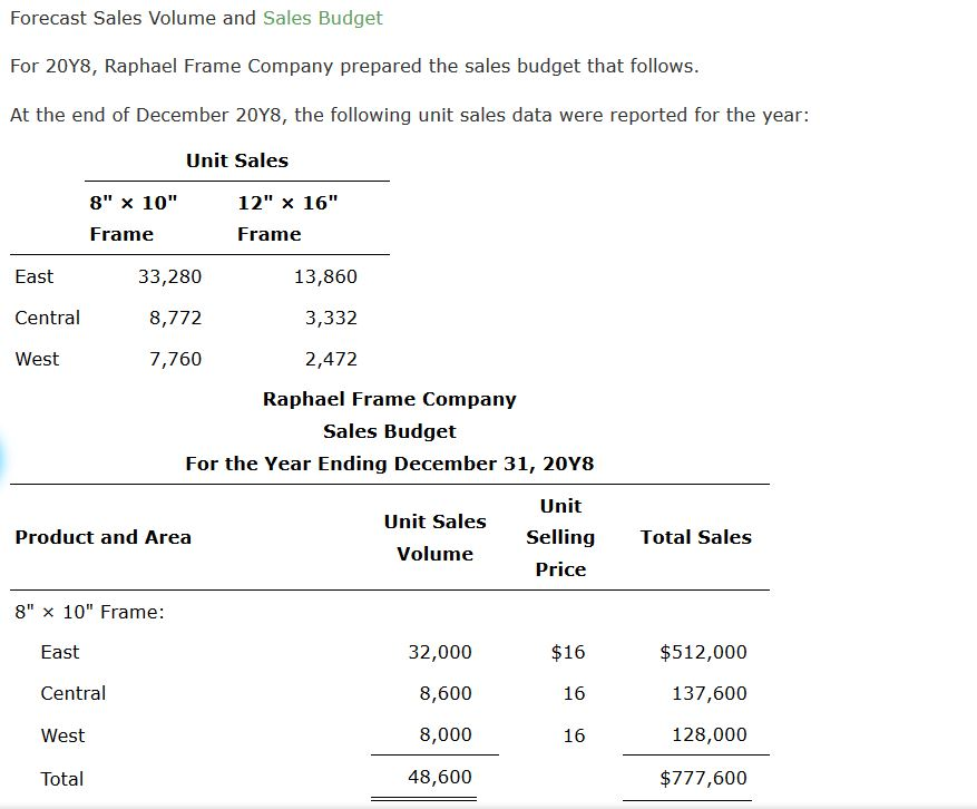 Solved: Forecast Sales Volume And Sales Budget For 20Y8, R ...