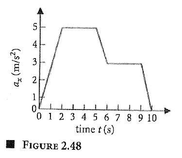 Solved Figure 248 Is The Graph Of Acceleration Versus Ti