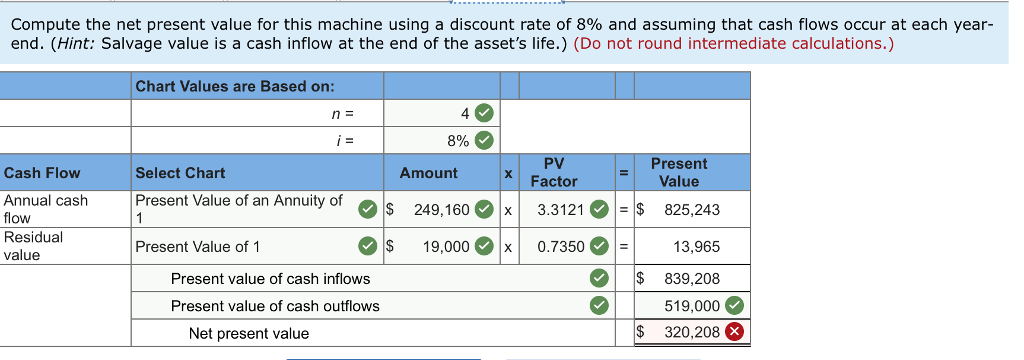 net present value is the most realistic technique for evaluation Net present value methods a net present value criterion the net present value criterion method (npv) is also referred to as the net present worth criterion [1, 26, 27] usually, when reference is made to this method, it encompasses several other similar methods that use the same economic factors (table 1), but resolved for different times.