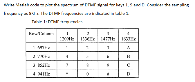 Solved: Write Matlab Code To Plot The Spectrum Of DTMF Sig
